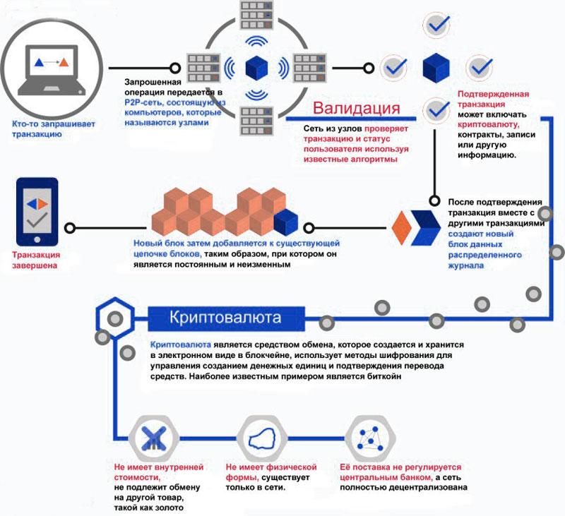 Как работаетТехнология Блокчейн - схема